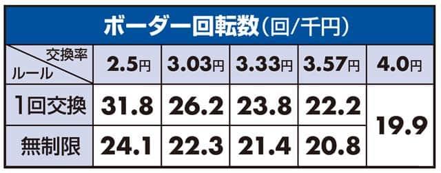 パチンコ P甲鉄城のカバネリのボーダーライン数値