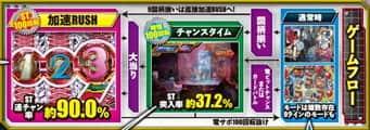 株式会社ニューギン CR009 RE:CYBORG S-K1 ゲームフロー
