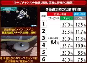 宇宙戦艦ヤマト2199のワープチャンス中の紹介