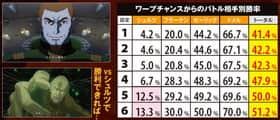 パチスロ宇宙戦艦ヤマト2199のワープチャンスからのバトル相手別勝率の一覧表
