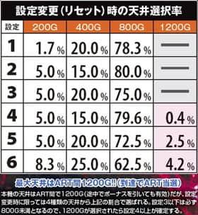 パチスロ宇宙戦艦ヤマト2199の設定変更(リセット)時の天井選択率