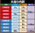 株式会社三洋物産 P咲-Saki-阿知賀編 役満GOLDバージョン 大当たり内訳
