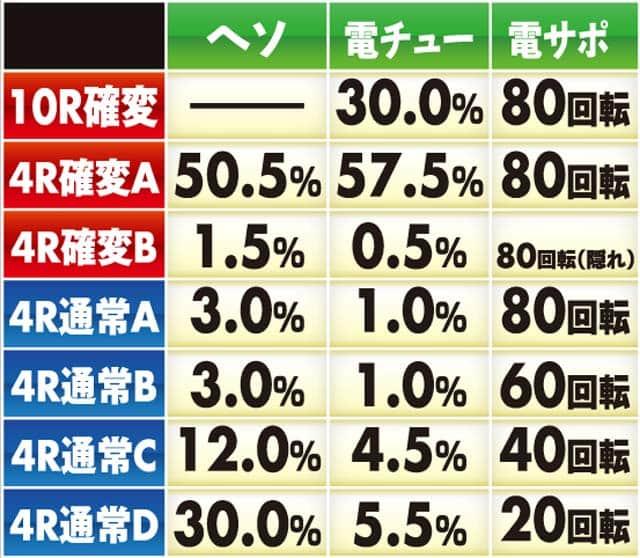 株式会社高尾 P弾球黙示録カイジ沼4 ざわっ…Ver. 大当り内訳