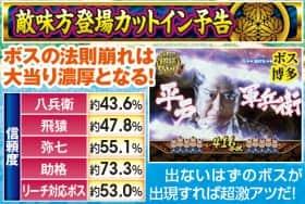 ぱちんこ 水戸黄門Ⅲの敵味方登場カットイン予告の紹介
