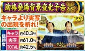 ぱちんこ 水戸黄門Ⅲの助格登場背景変化予告の紹介