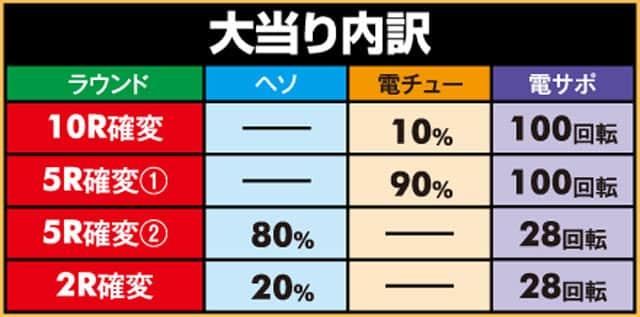 株式会社アムテックス P戦国乙女5 甘デジ 大当り内訳