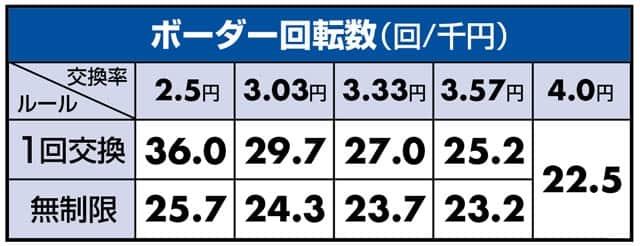 P戦国乙女5 甘デジ ボーダーライン