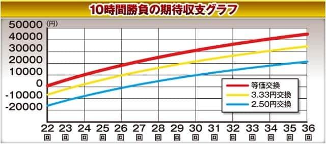 ぱちんこ北斗の拳8の攻略情報