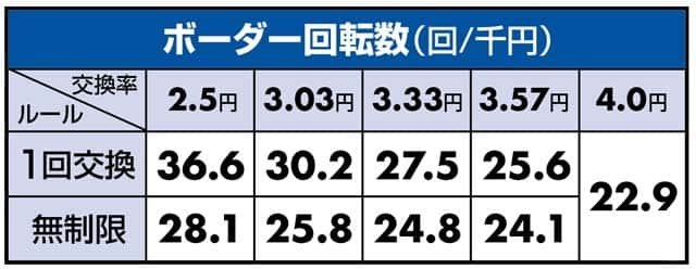 ぱちんこ北斗の拳8のボーダーライン数値