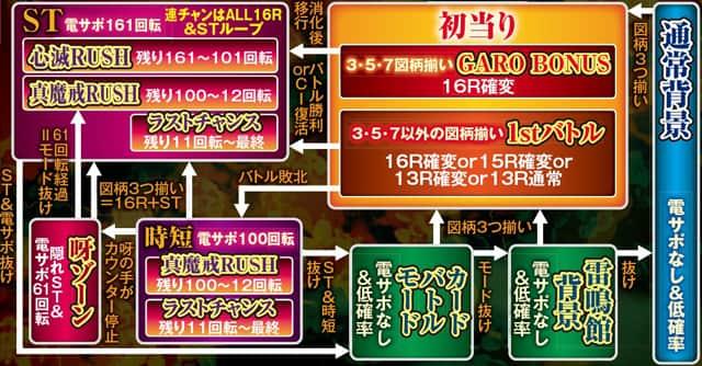 株式会社サンセイアールアンドディ CR牙狼 魔戒ノ花 XX ゲームフロー