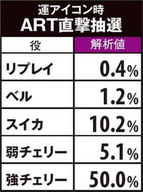 GI 優駿倶楽部の運アイコン時ART直撃抽選の紹介
