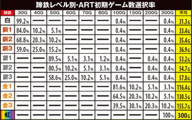 GI 優駿倶楽部のART初期ゲーム数選択率の紹介