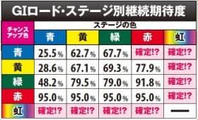GI 優駿倶楽部のGⅠロード・ステージ別継続期待度