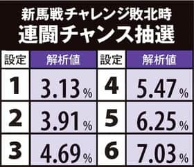 GI 優駿倶楽部の連闘チャンスに設定差あり!!