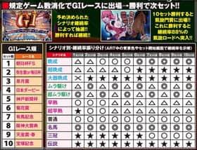 GI 優駿倶楽部のART・G1ロードの詳細