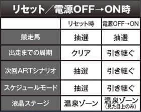 GⅠ 優駿倶楽部のリセット/電源OFF→ON時の一覧表