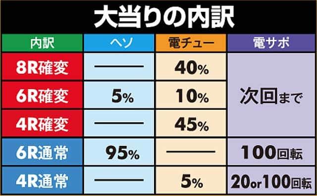 株式会社メーシー CRデビルメイクライ4 大当り内訳
