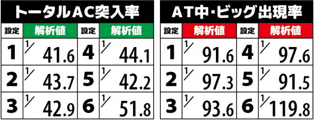 スロット エウレカセブン3(エウレカ3)のエアリアルチャンス(AC)突入率