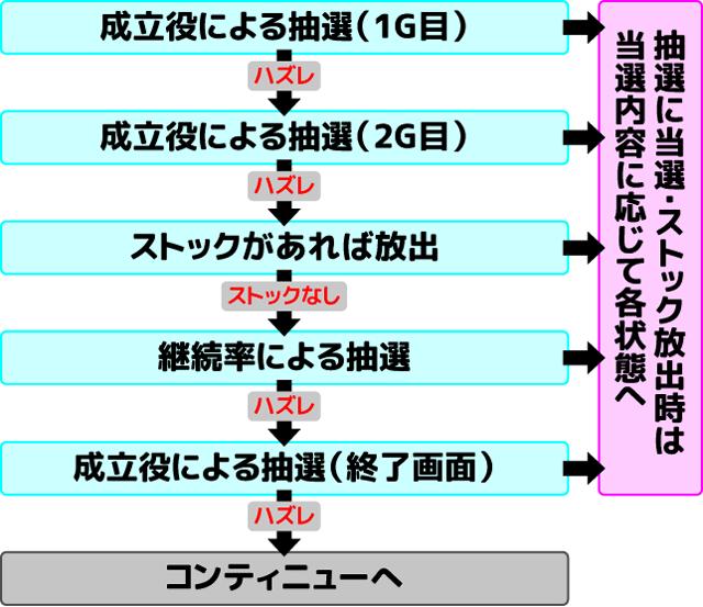 絶対衝激III 衝激RUSH 抽選の流れ
