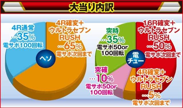 京楽産業株式会社 CRぱちんこウルトラセブン2 大当り内訳