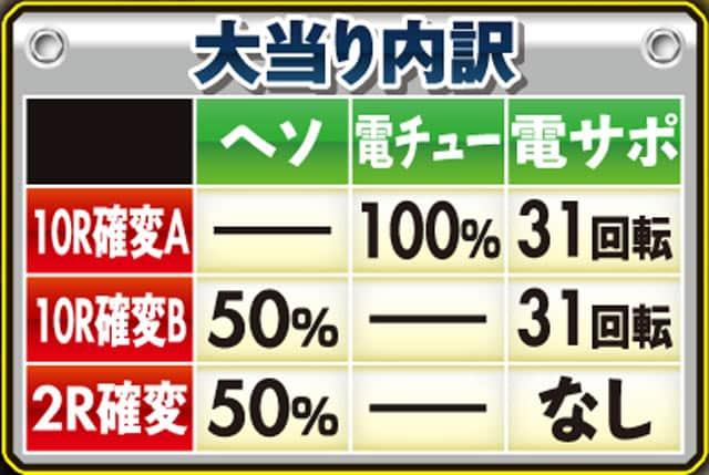 株式会社高尾 P銭形平次2 疾風ST Ver. 大当り内訳