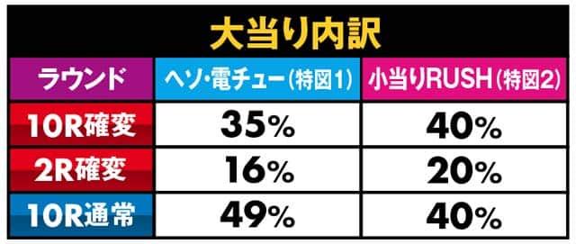 株式会社藤商事 P暴れん坊将軍 炎獄鬼神の怪FHX 大当り内訳