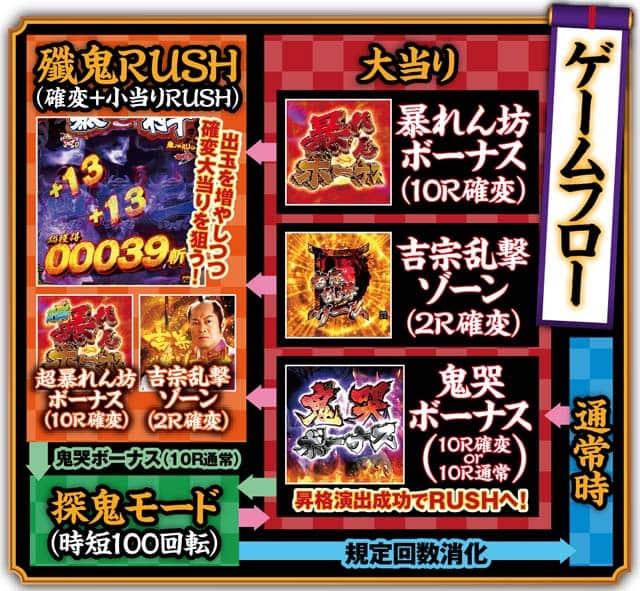 株式会社藤商事 P暴れん坊将軍 炎獄鬼神の怪FHX ゲームフロー