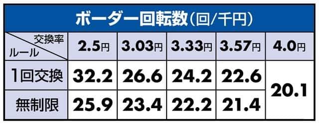 ぱちんこウルトラ6兄弟のボーダーライン数値