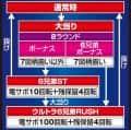 京楽産業株式会社 ぱちんこウルトラ6兄弟 ゲームフロー