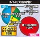 株式会社ニューギン CRジャブジャブBEAT N2-K 大当たり内訳