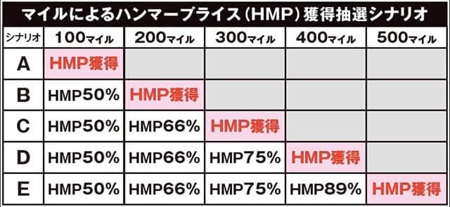 黄門ちゃまVのマイルによるハンマープライス(HMP)獲得抽選シナリオ