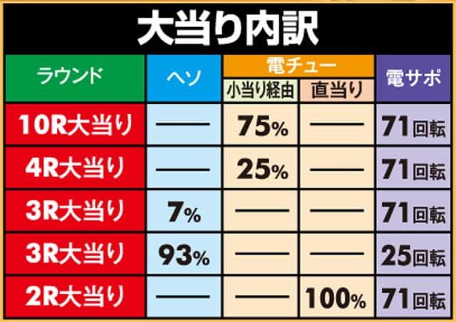 株式会社アムテックス P戦国乙女6暁の関ヶ原 大当り内訳