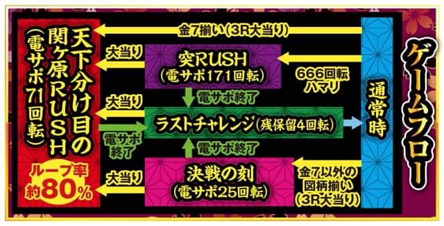 株式会社アムテックス P戦国乙女6暁の関ヶ原 ゲームフロー