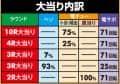 株式会社アムテックス P戦国乙女6暁の関ヶ原 大当たり内訳