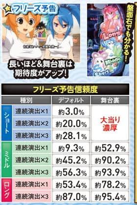 CRぱちんこ真田純勇士~Victory~のフリーズ予告の信頼度一覧表