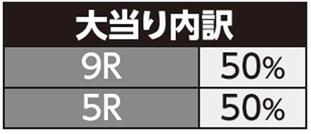 株式会社サンセイアールアンドディ ちょいパチ キャプテン翼39 大当り内訳
