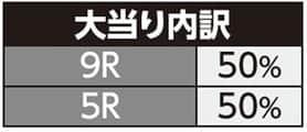 株式会社サンセイアールアンドディ ちょいパチ キャプテン翼39 大当たり内訳
