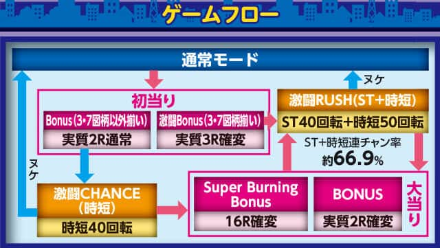 株式会社平和 CR 烈火の炎2 99.9ver. ゲームフロー