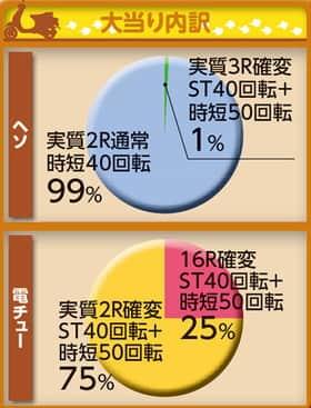 株式会社平和 CR 烈火の炎2 99.9ver. 大当たり内訳