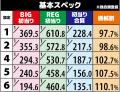 京楽産業株式会社 ぱちスロ 沖ハナ‐30 機械割