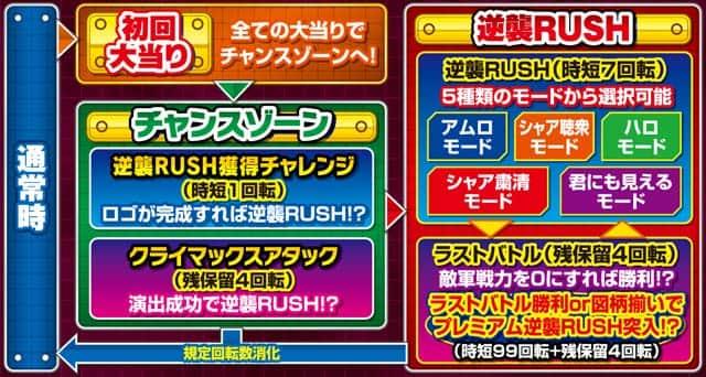 株式会社SANKYO Pフィーバー機動戦士ガンダム逆襲のシャア ゲームフロー