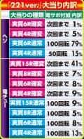 株式会社平和 CR TVアニメーション 弱虫ペダル 大当たり内訳