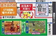 株式会社ニューギン CR花の慶次~焔 N-K(KX) ゲームフロー