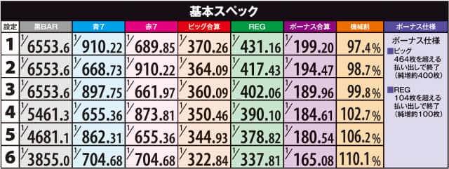 パチスロ薄桜鬼蒼焔録のボーナス確率・機械割