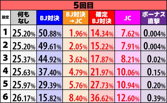 ハイパーブラックジャック ポイントMAX時の当選内容振り分け 5回目