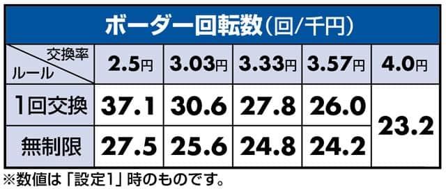 新台P DD北斗の拳 ボーダーライン