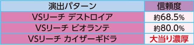 新台 PAぶいぶい!ゴジラN4-K6 通常時主要リーチ演出信頼度