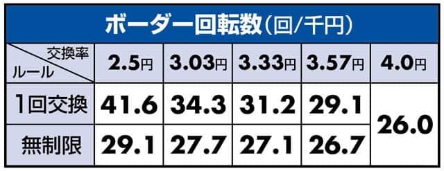 新台 PAぶいぶい!ゴジラN4-K6 ボーダーライン