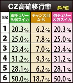 ウィッチマスターのCZ高確移行率の紹介
