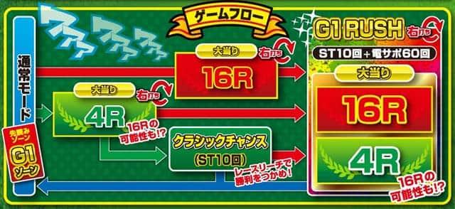 株式会社銀座 デジハネCRAぐるぐるダービー ゲームフロー